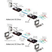 ADDER Link X2-SILVER/P PS2 KVM & RS232 CATx Extender Local Control 300Mtr Inc Skew Correction 300MHz Pair
